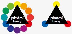 Vztah mezi barvami, primární barvy